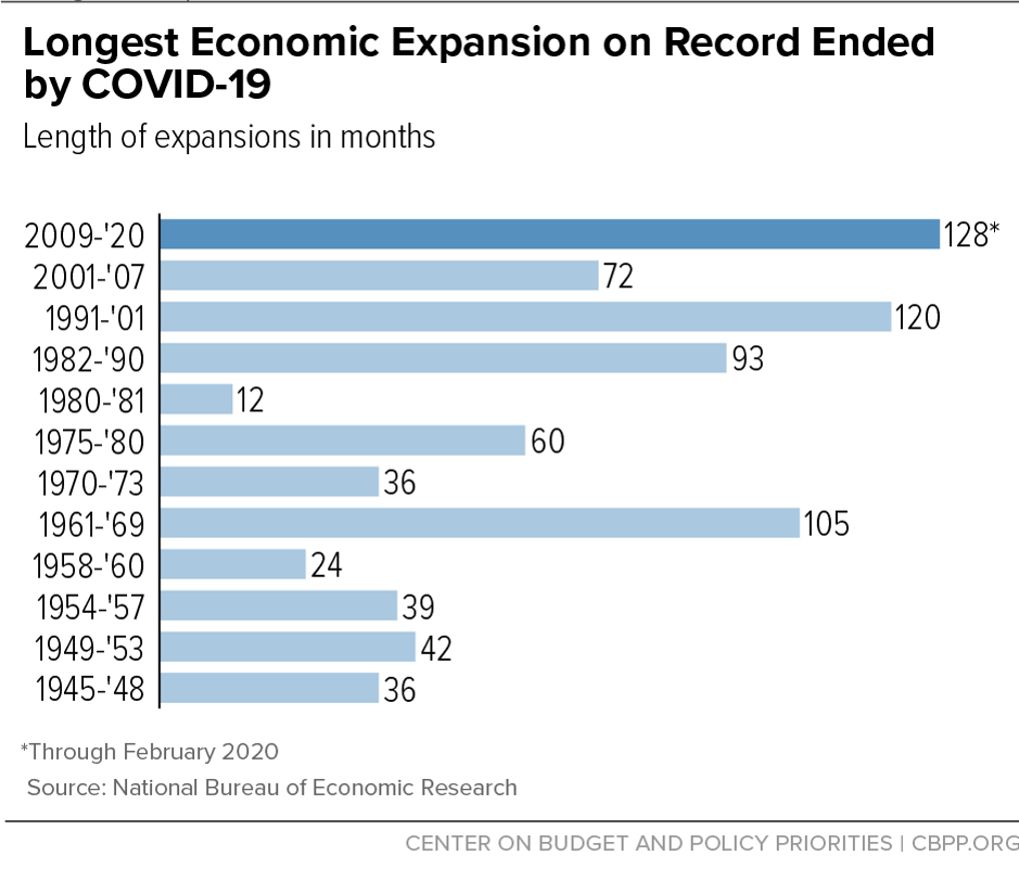 Longest Economic Expansion on Record Ended by COVID-19