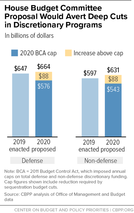 House Budget Committee Proposal Would Avert Deep Cuts in Discretionary Programs