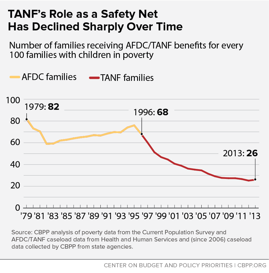 TANF's Role as a Safety Net Has Declined Sharply Over Time