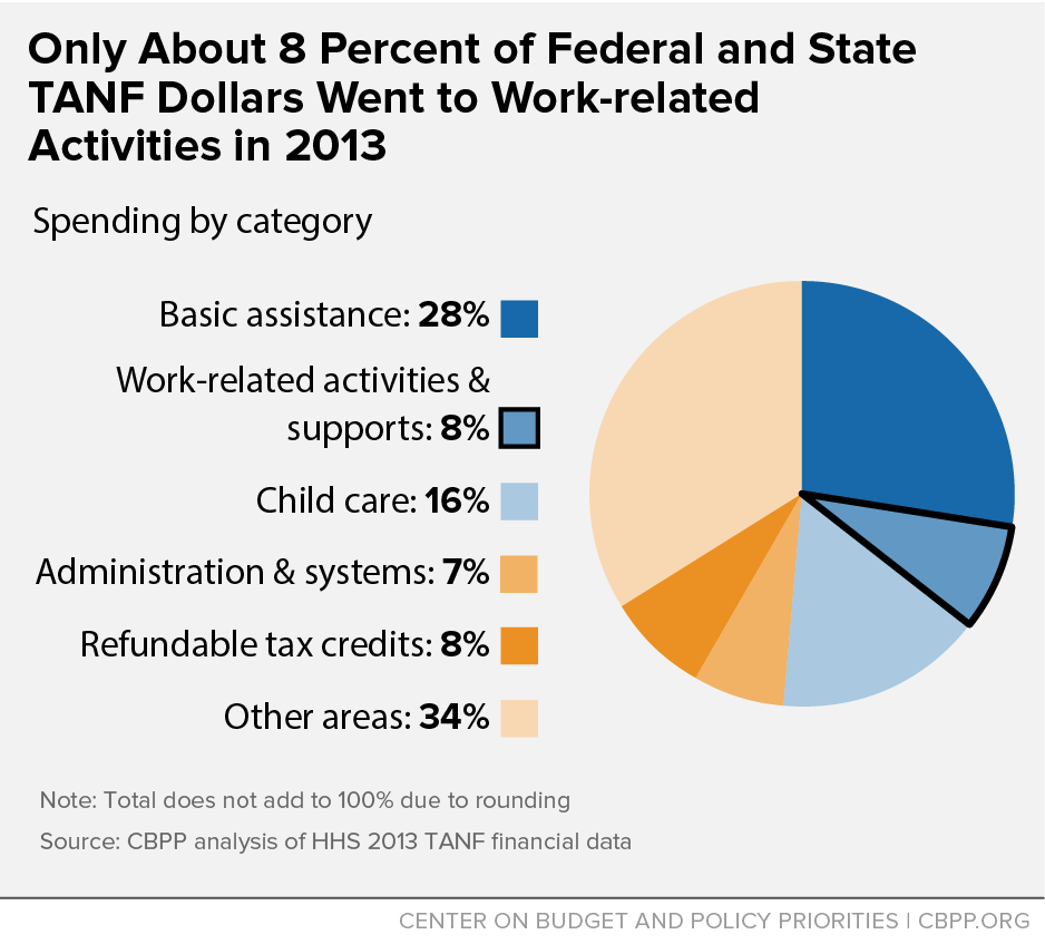 Only About 8 Percent of Federal and State TANF Dollars Went to Work-related Activities in 2013