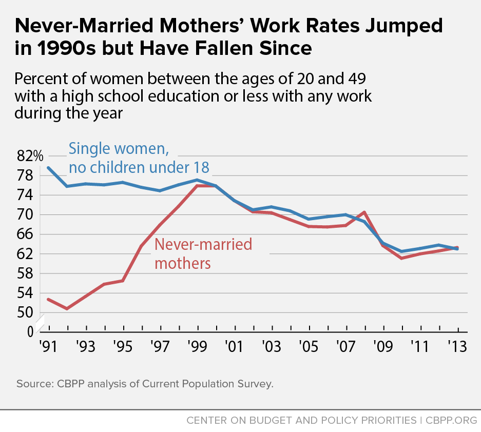 Never-Married Mothers' Work Rates Jumped in 1990s but Have Fallen Since
