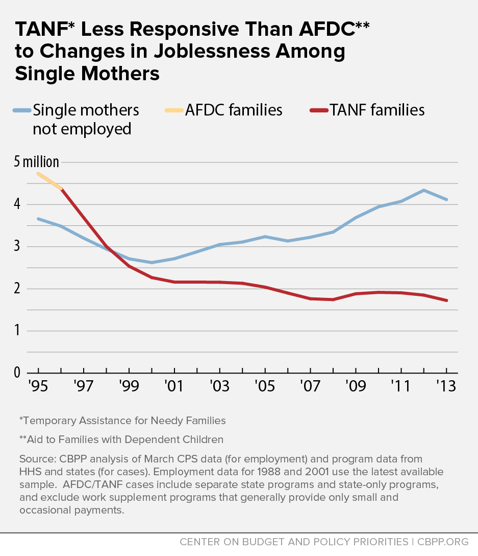 TANF Less Responsive Than AFDC to Changes in Joblessness Among Single Mothers