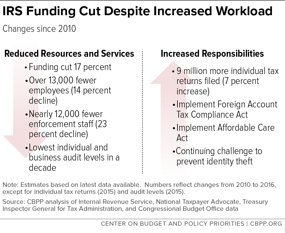 IRS Funding Cut Despite Increased Workload