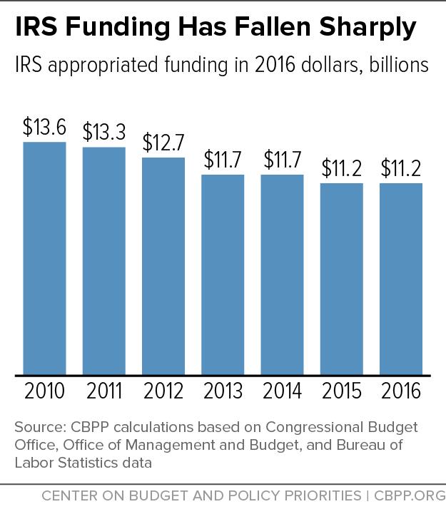 IRS Funding Has Fallen Sharply