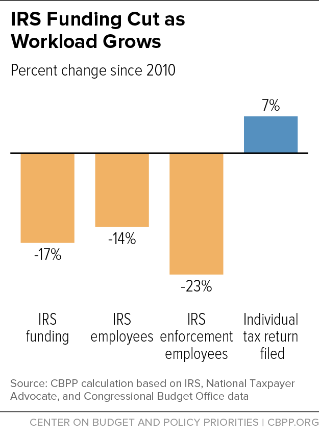 irs funding cut as workload grows center on budget and policy