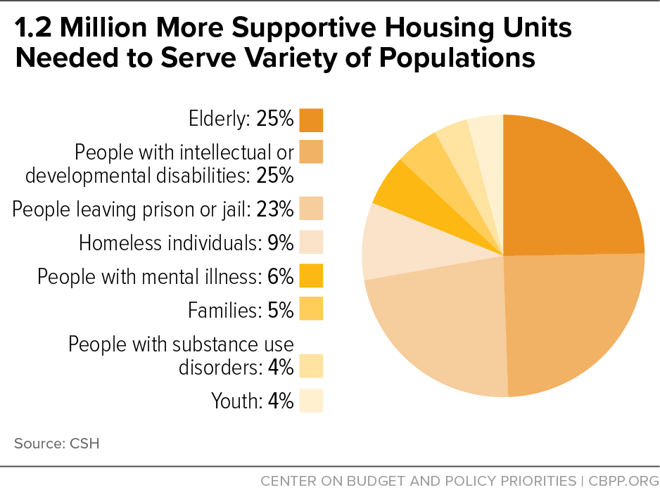1.2 Million More Supportive Housing Units Needed to Serve Variety of Populations