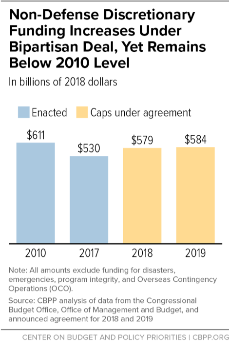Non-Defense Discretionary Funding Increases Under Bipartisan Deal Yet Remains Below 2010 Level
