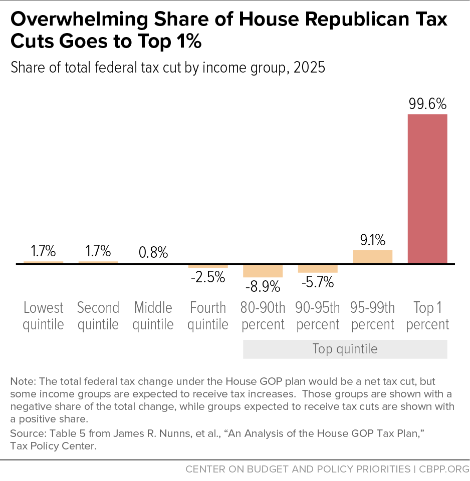 Overwhelming Share of House Republican Tax Cuts Goes to Top 1%