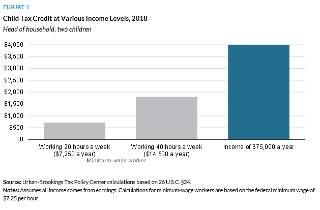 Child Tax Credit at Various Income Levels, 2018