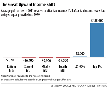 The Great Upward Income Shift