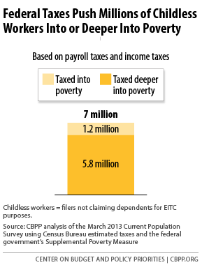 Federal Taxes Push Millions of Childless Workers Into or Deeper Into Poverty