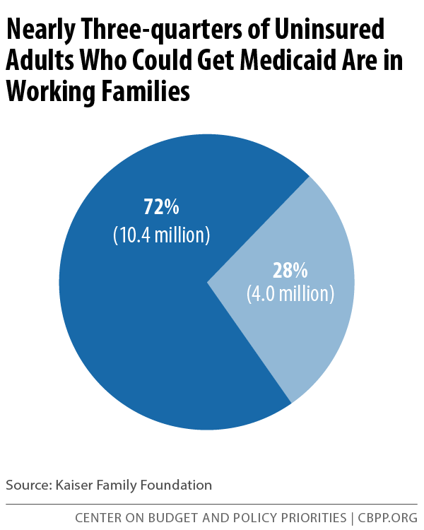 Nearly Three-quarters of Uninsured Adults Who Could Get Medicaid Are in Working Families