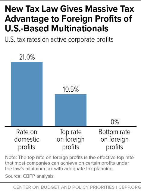 New Tax Law Gives Massive Tax Advantage to Foreign Profits of U.S.-Based Multinationals