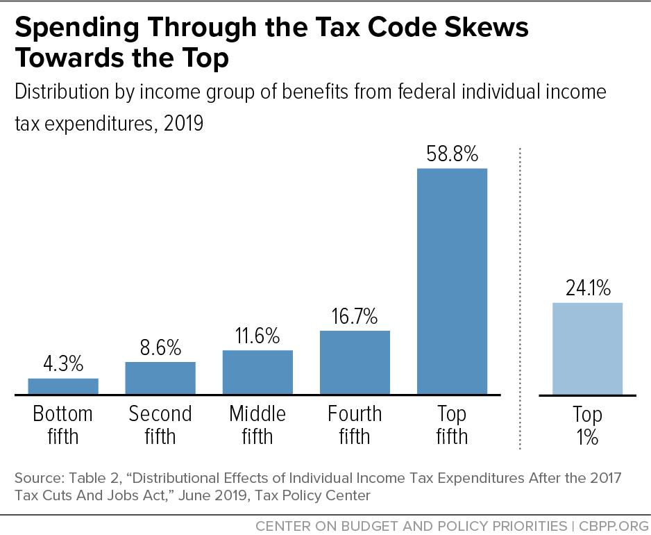 Spending Through the Tax Code Skews Towards the Top (2019)