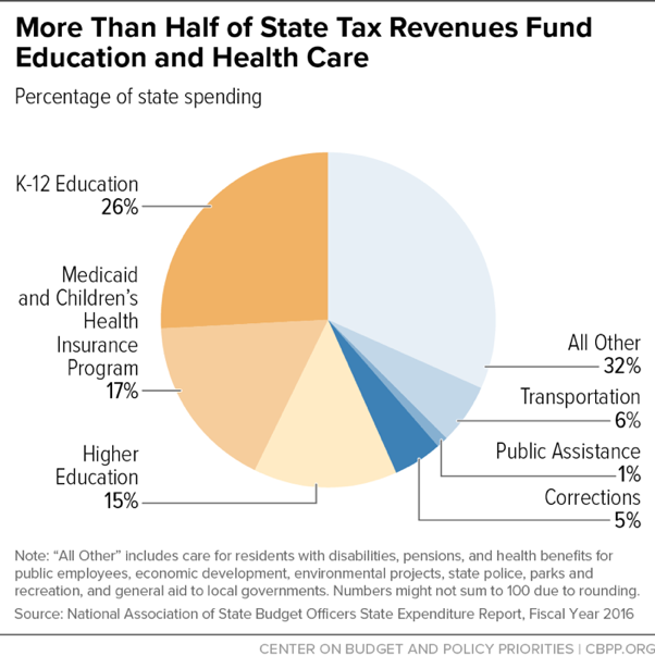 More Than Half of State Tax Revenues Fund Education and Health Care