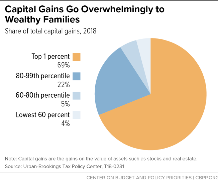 Capital Gains Go Overwhelmingly to Wealthy Families