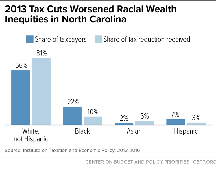 2013 Tax Cuts Worsened Racial Wealth Inequities in North Carolina