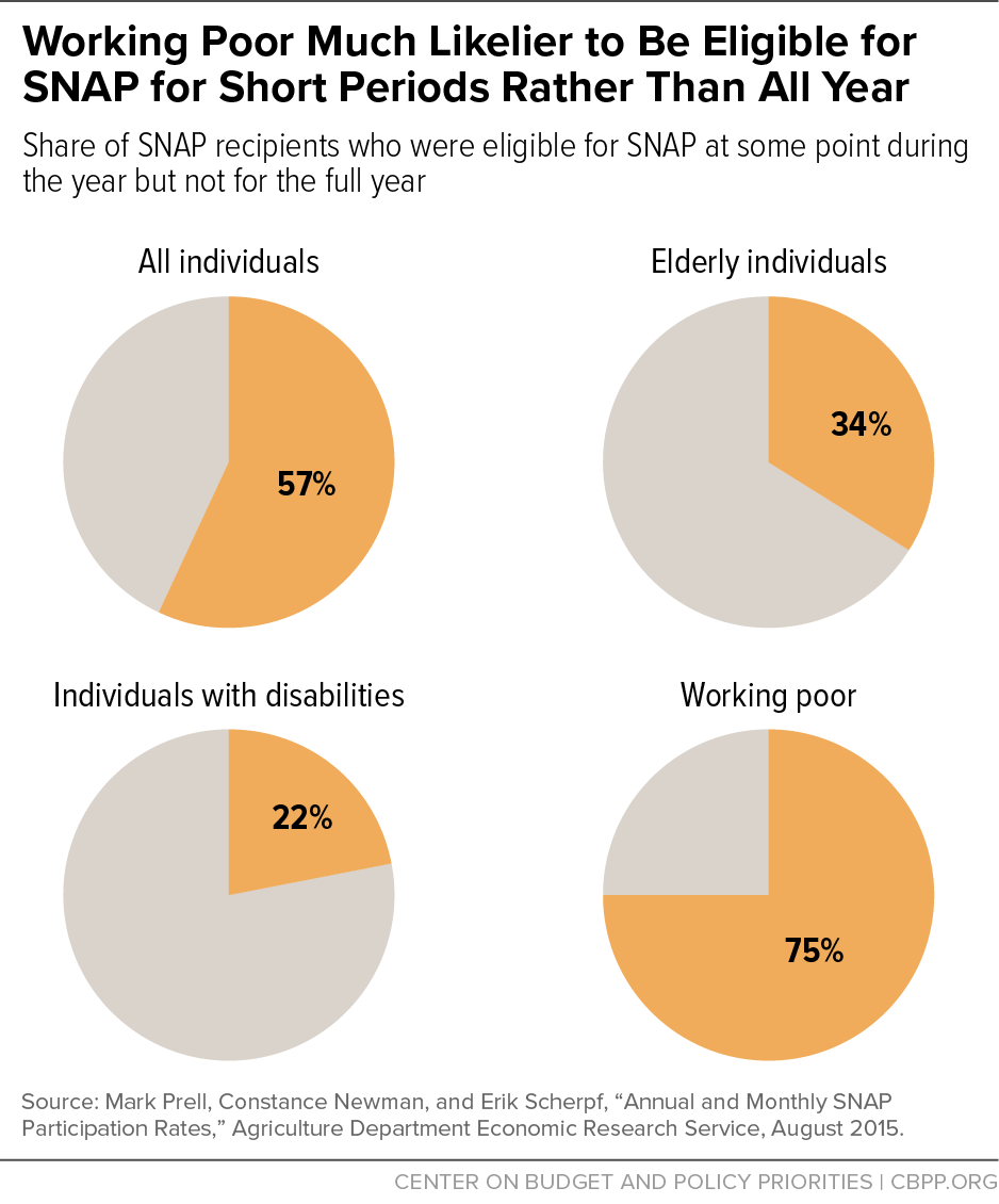 Working Poor Much Likelier to Be Eligible for SNAP for Short Periods Rather Than All Year