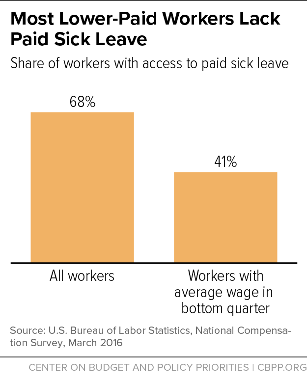 Most Lower-Paid Workers Lack Paid Sick Leave