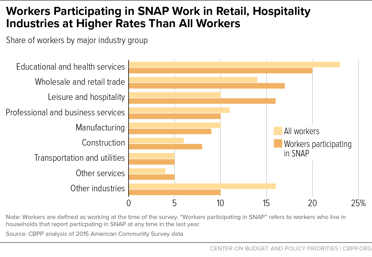 Workers Participating in SNAP Work in Retail, Hospitality Industries at Higher Rates Than All Workers