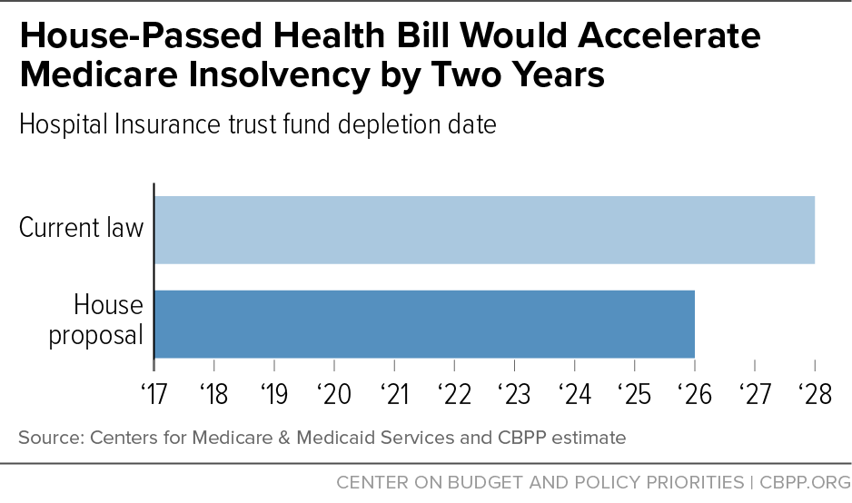 House-Passed Health Bill Would Accelerate Medicare Insolvency by Two Years