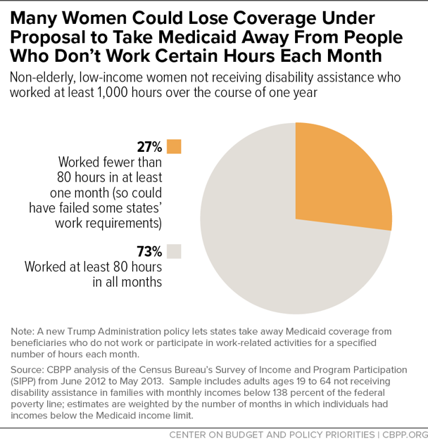 Many Women Could Lose Coverage Under Proposal to Take Medicaid Away From People Who Don't Work Certain Hours Each Month