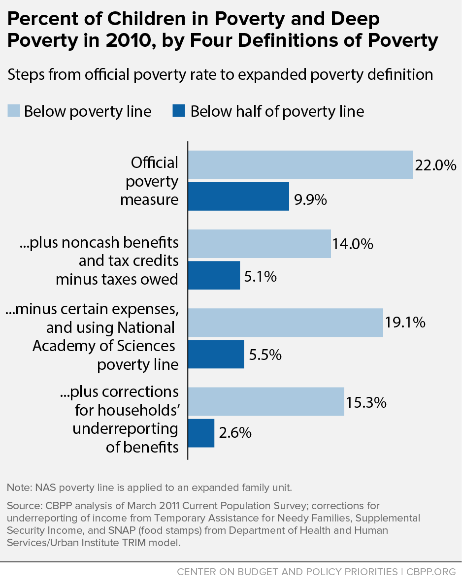 Percent of Children in Poverty and Deep Poverty in 2010, by Four Definitions of Poverty
