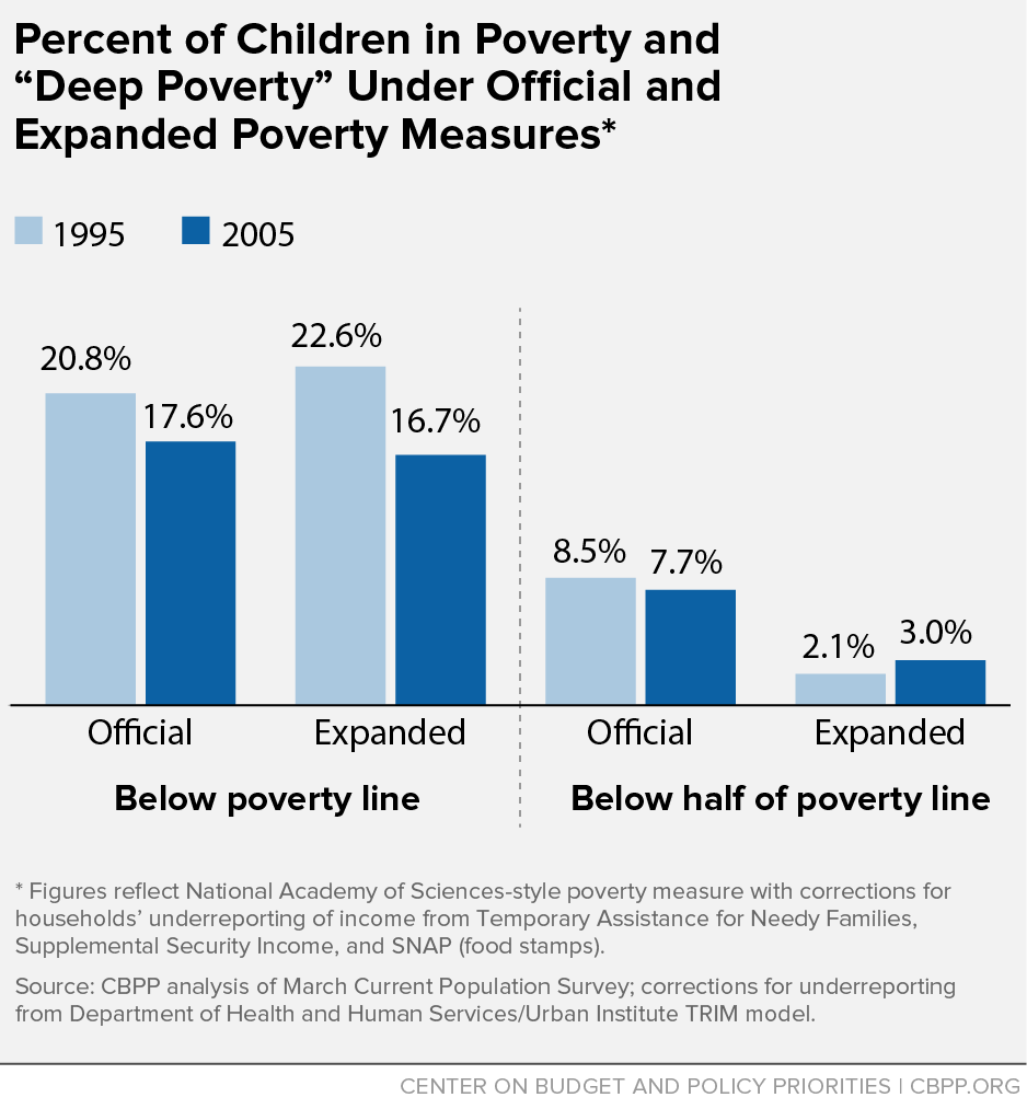 """Percent of Children in Poverty and """"Deep Poverty"""" Under Official and Expanded Poverty Measures"""