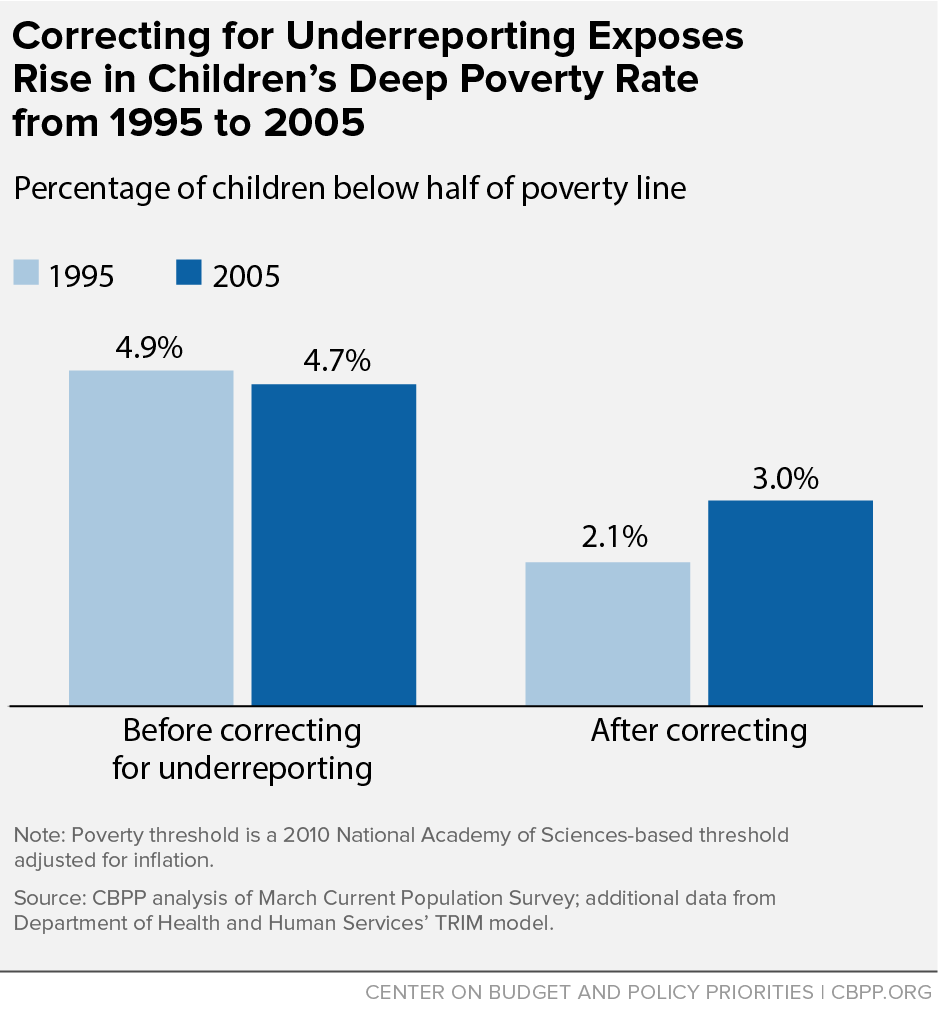 Correcting for Underreporting Exposes Rise in Children's Deep Poverty Rate from 1995 to 2005
