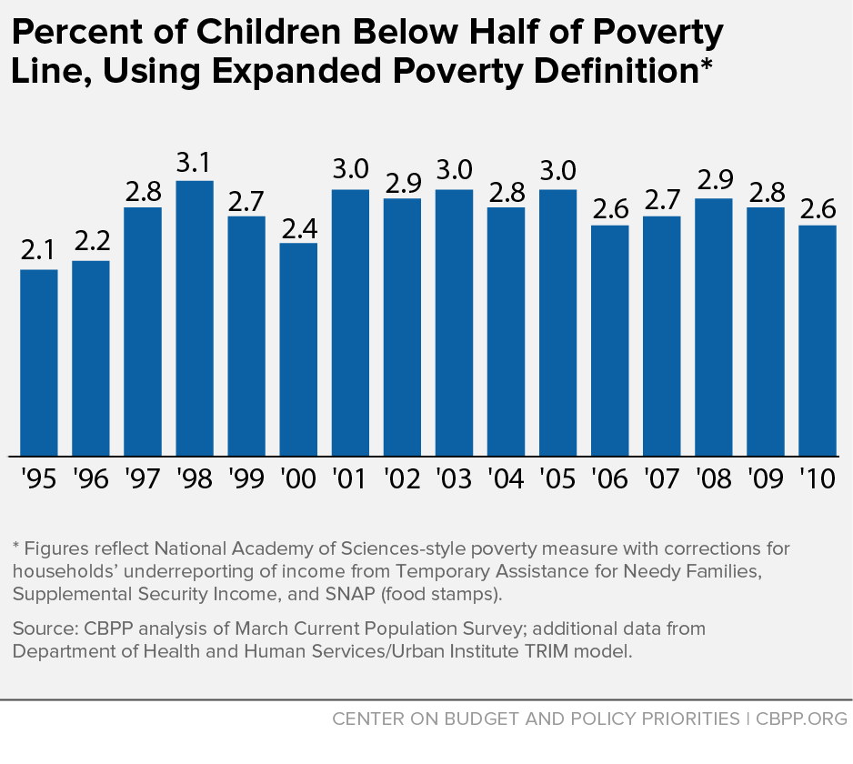 Percent of Children Below Half of Poverty Line, Using Expanded Poverty Definition