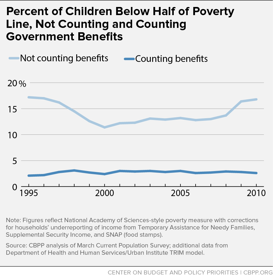 Percent of Children Below Half of Poverty Line, Not Counting and Counting Government Benefits