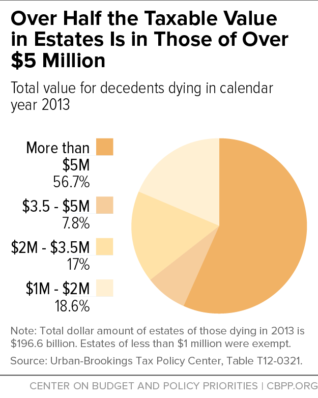 Only Half the Taxable Value in Estates Is in Those of Over $5 Million