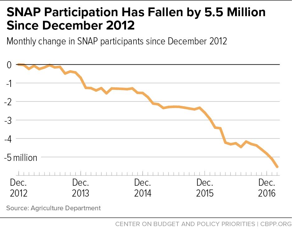 SNAP Participation Has Fallen by 5.5 Million Since December 2012