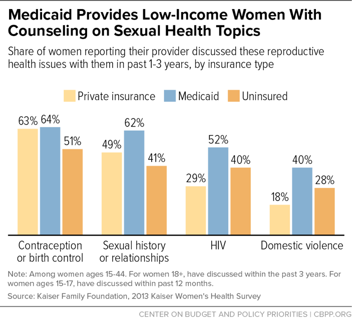 Medicaid Provides Low-Income Women With Counseling on Sexual Health Topics