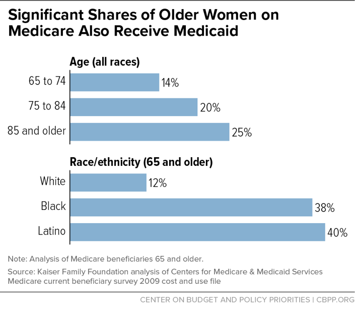 Significant Shares of Older Women on Medicare Also Receive Medicaid