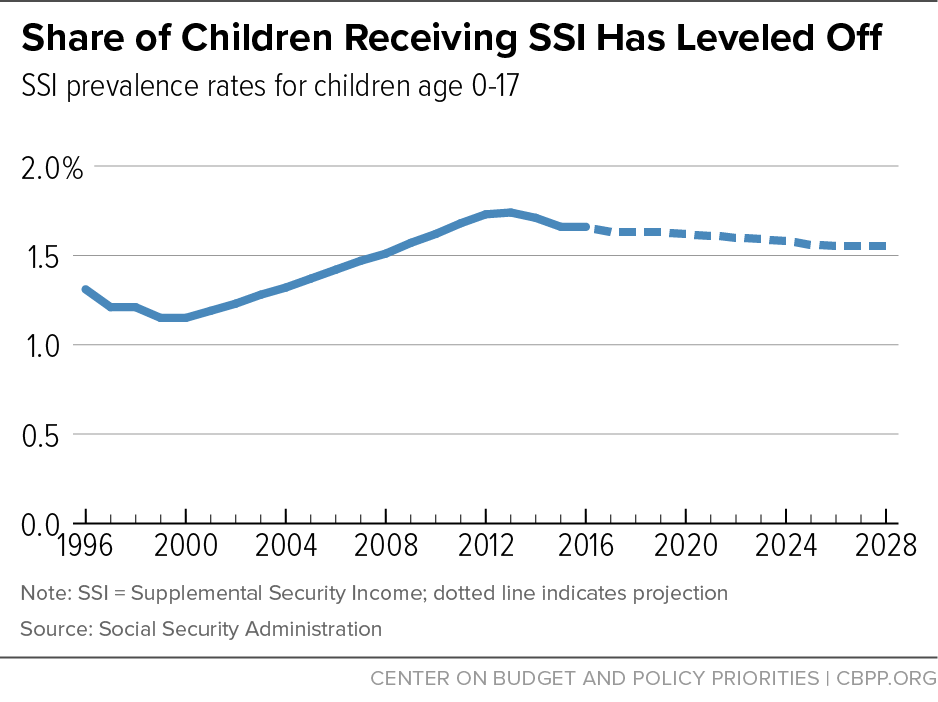 Share of Children Receiving SSI Has Leveled Off