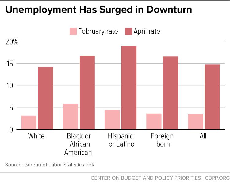 Unemployment Has Surged in Downturn