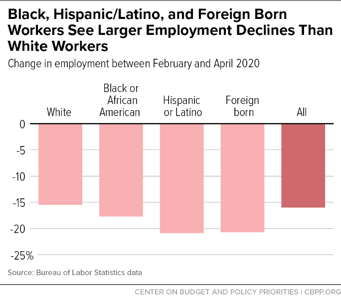 Black, Hispanic/Latino, and Foreign Born Workers See Larger Employment Declines Than White Workers
