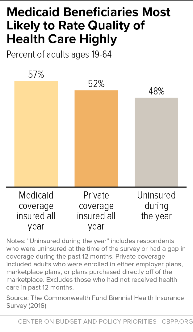 Medicaid Beneficiaries Most Likely to Rate Quality of Health Care Highly