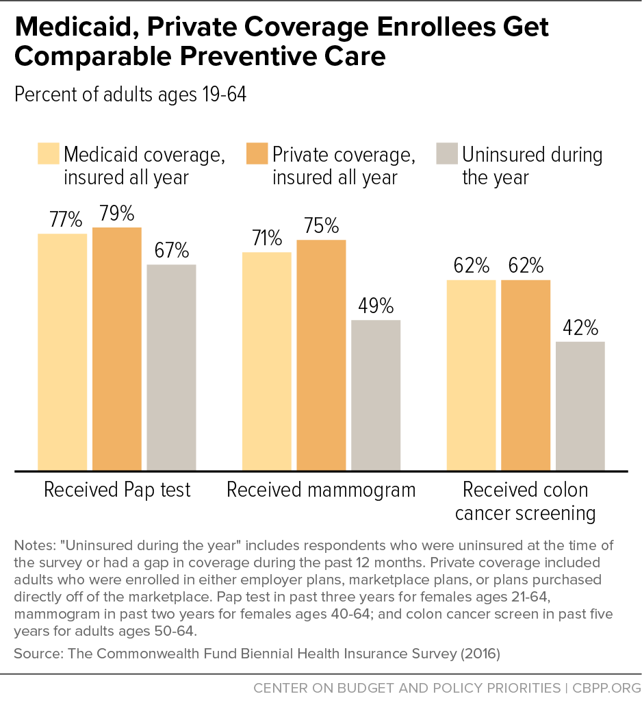 Medicaid, Private Coverage Enrollees Get Comparable Preventive Care