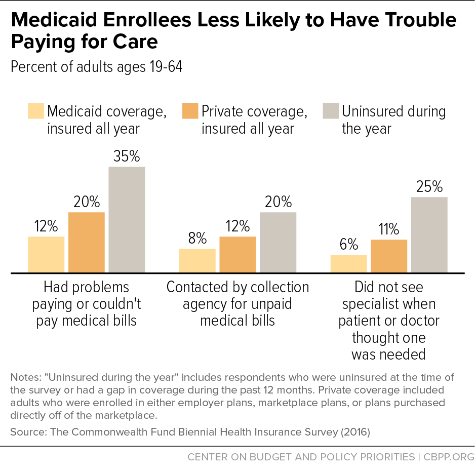 Medicaid Enrollees Less Likely to Have Trouble Paying for Care