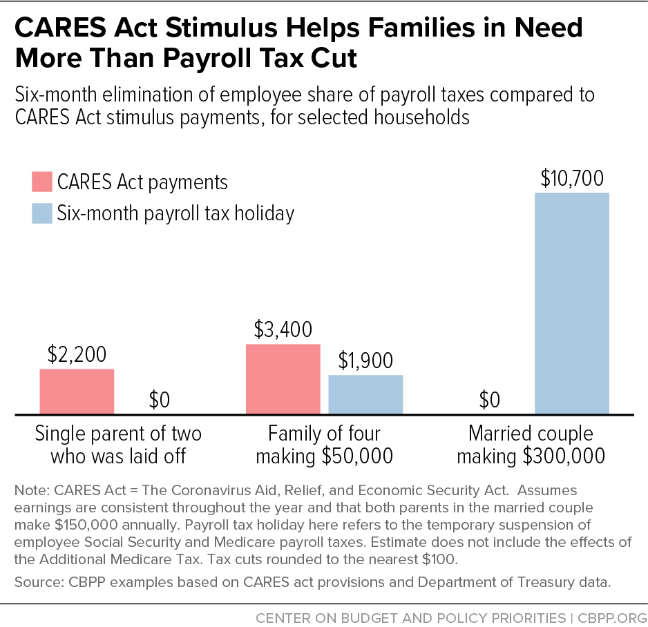 CARES Act Stimulus Helps Families More Than Payroll Tax Cut
