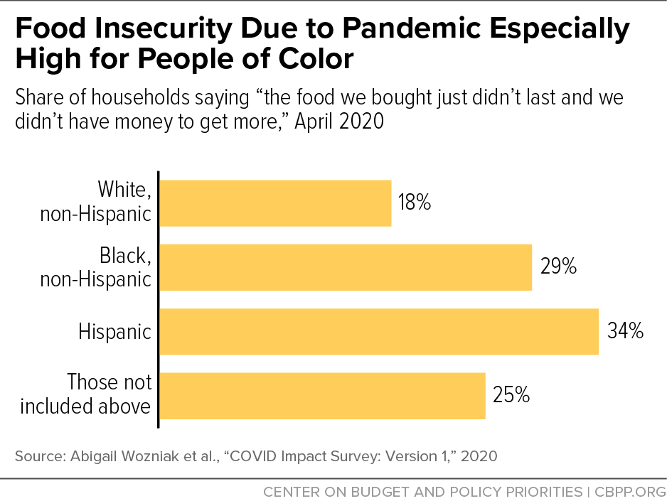 Food Insecurity Due to Pandemic Especially High for People of Color