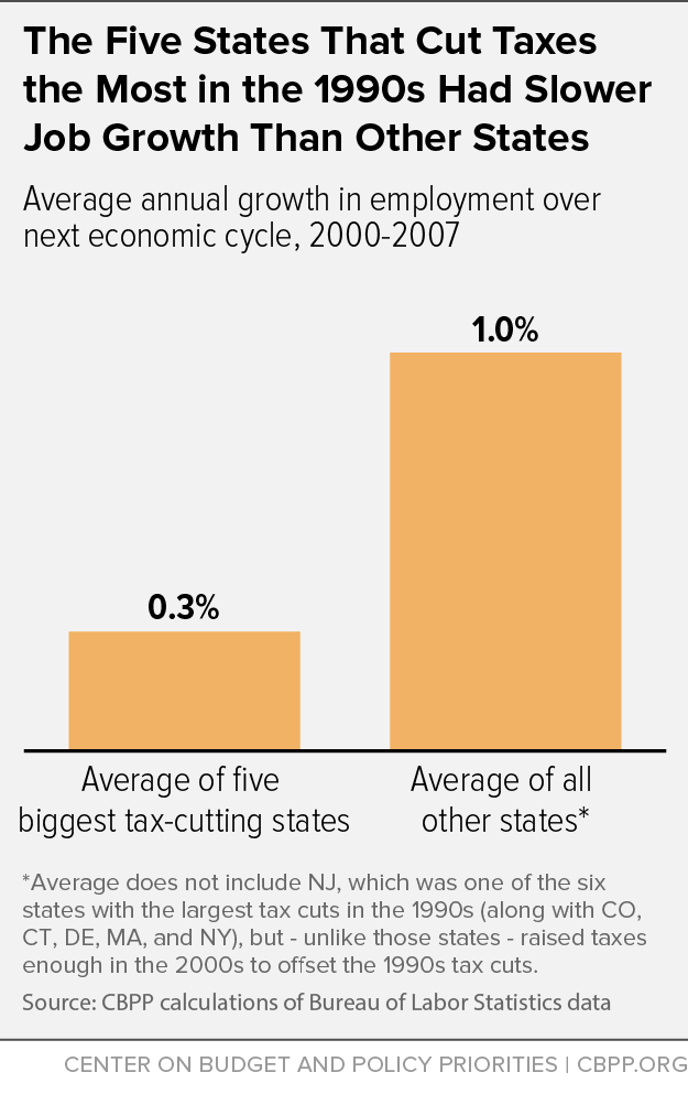The Five States That Cut Taxes the Most in the 1990s Had Slower Job Growth Than Other States