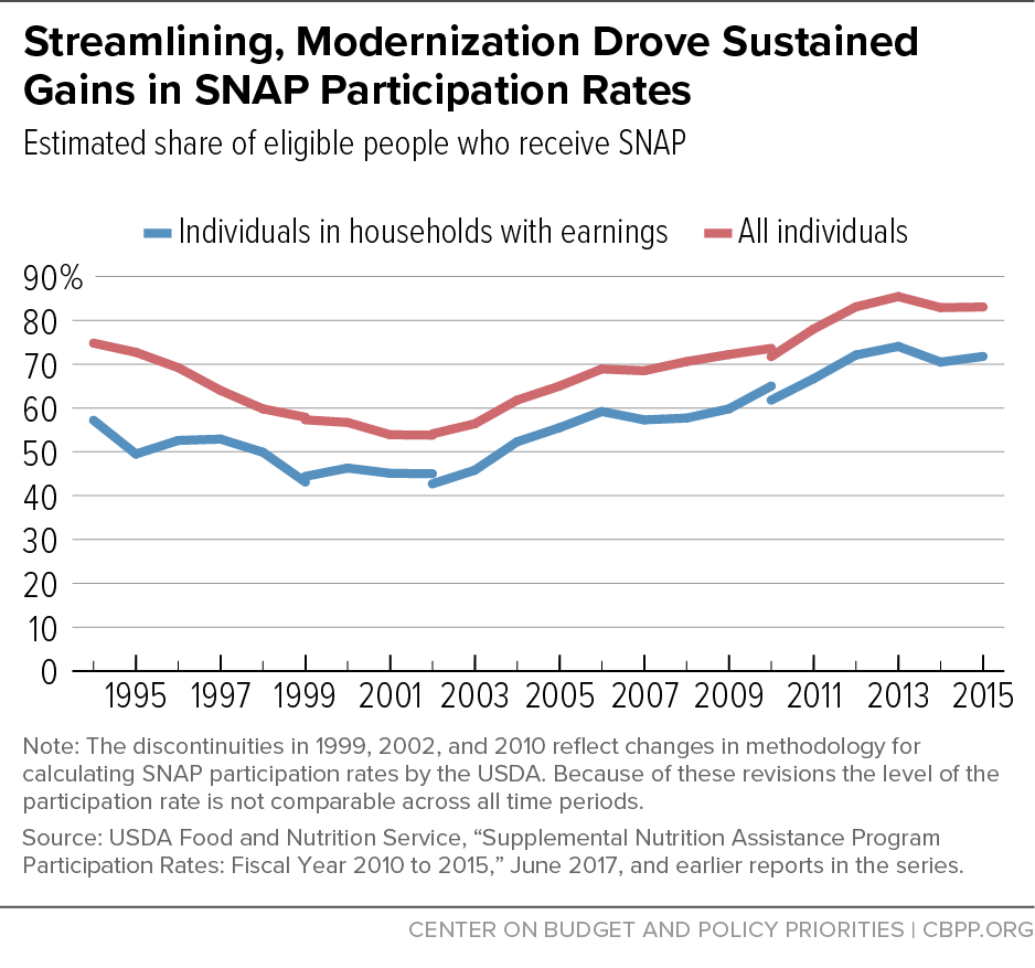 Streamlining, Modernization Drove Sustained Gains in SNAP Participation Rates