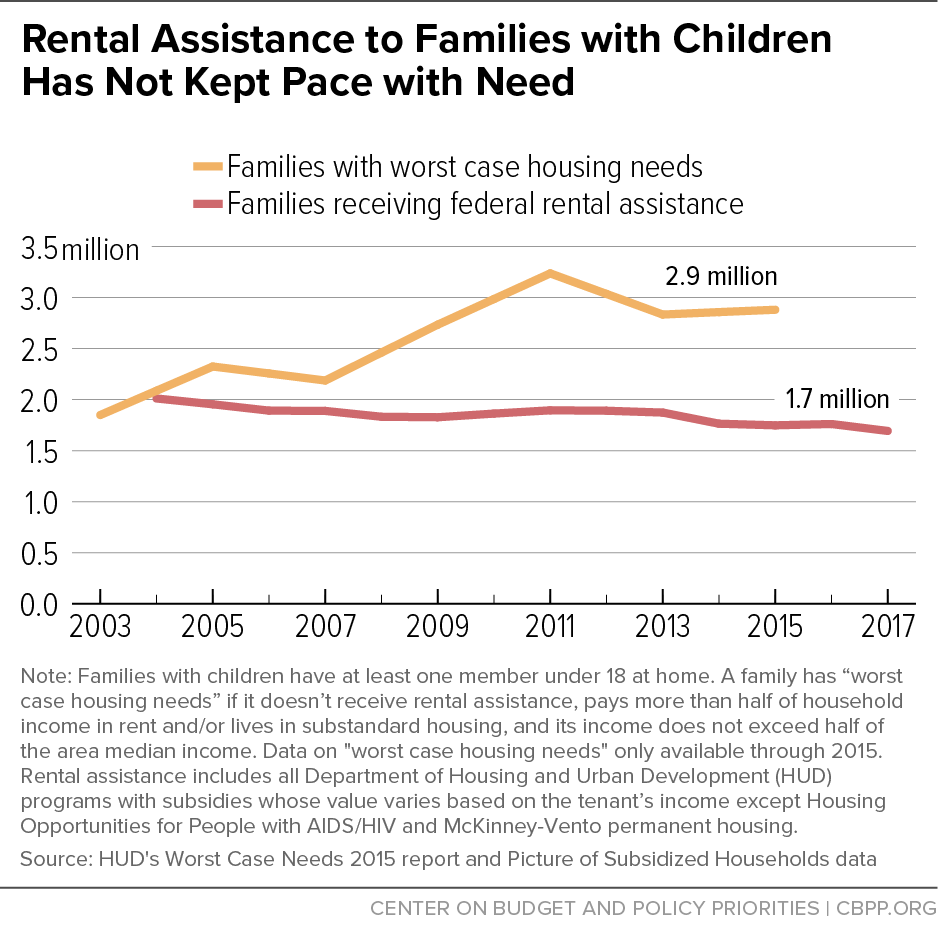 Rental Assistance to Families with Children Has Not Kept Pace with Need
