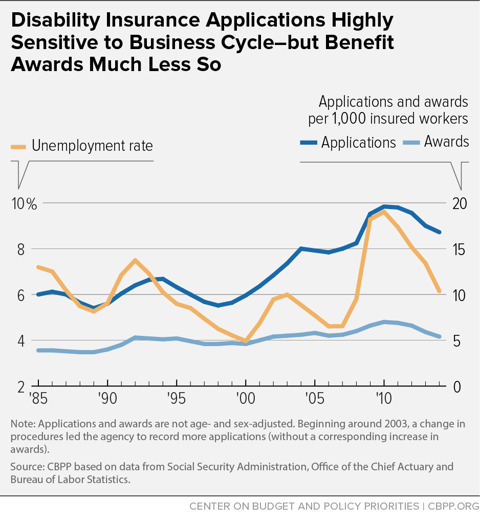 Disability Insurance Applications Highly Sensitive to Business Cycle-but Benefit Awards Much Less So