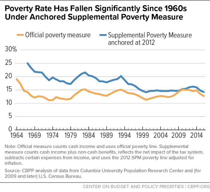 Long-Term Poverty Trends