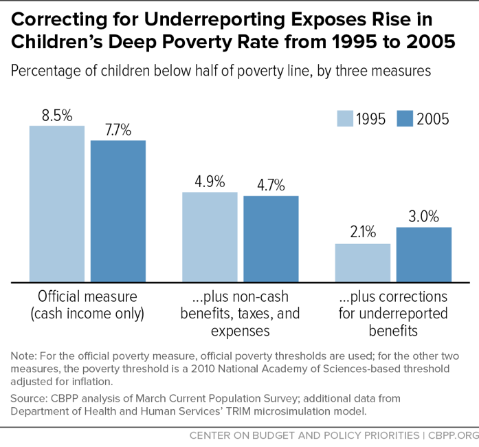 Correcting for Underreporting Exposes Rises in Children's Deep Poverty Rate from 1995 to 2005