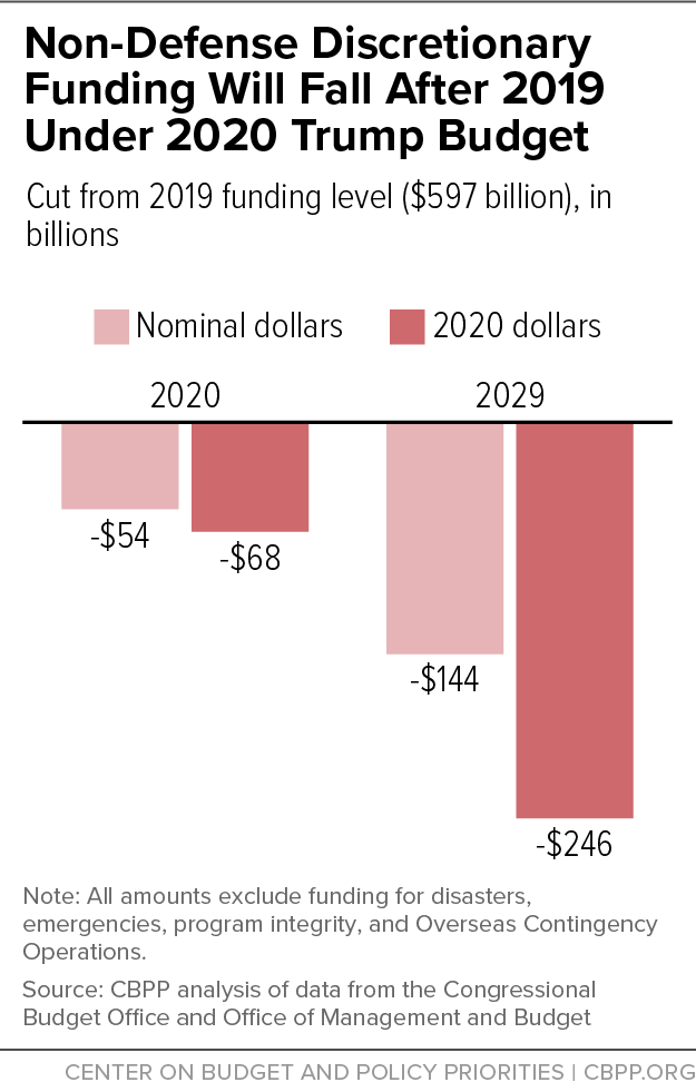 Non-Defense Discretionary Funding Will Fall After 2019 Under 2020 Trump Budget